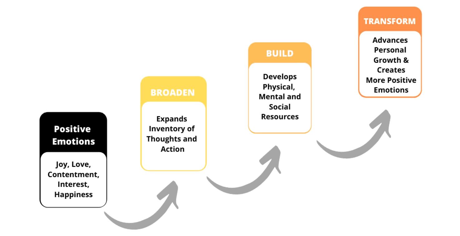 Barbara Fredrickson's Broaden and Build Theory