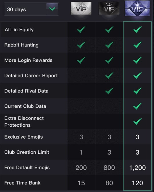 PPPoker VIP Cards Benefits